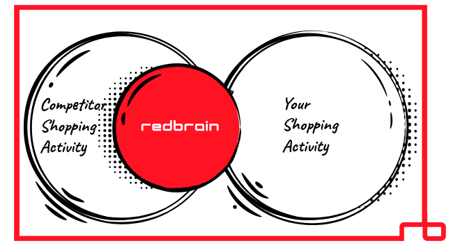 Venn diagram with Redbrain encroaching on your competitors activity